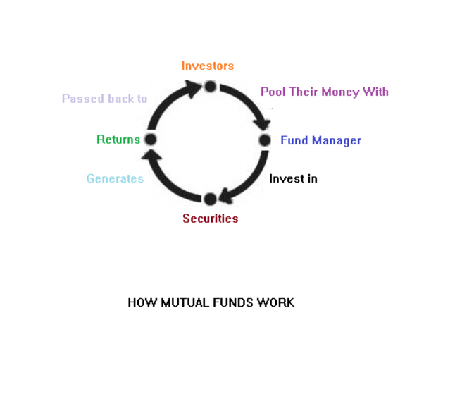 How a mutual fund works