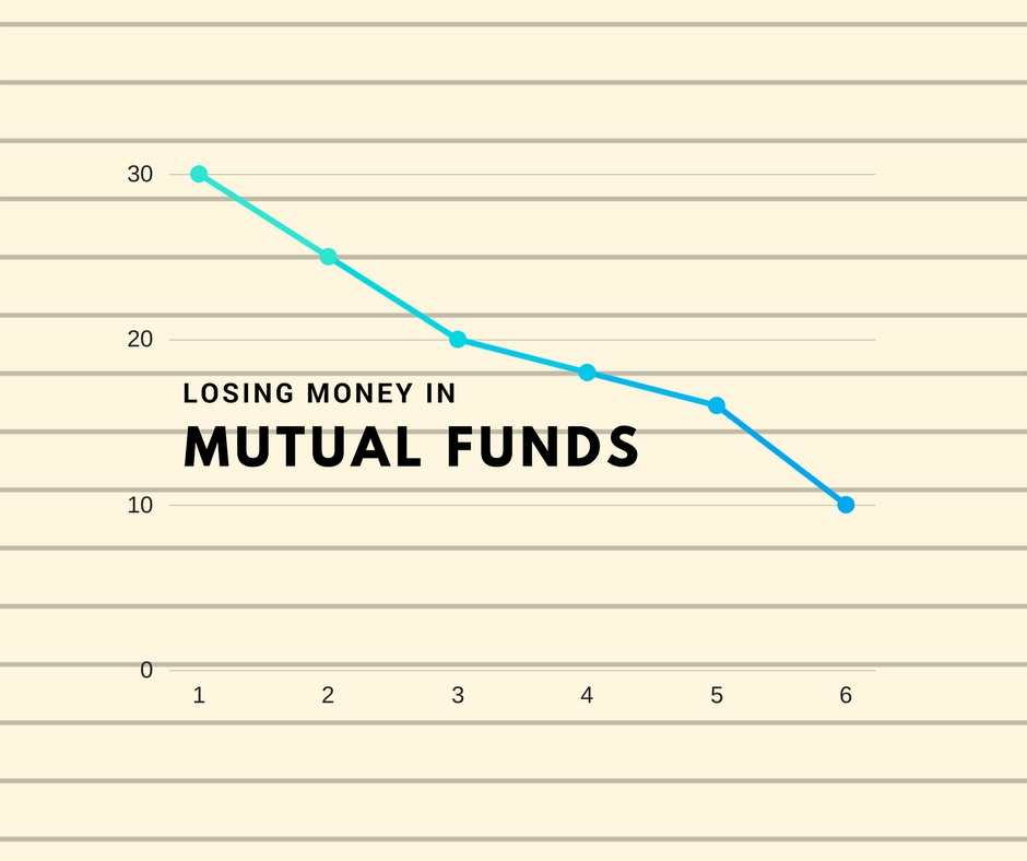 Losing Money in Mutual funds