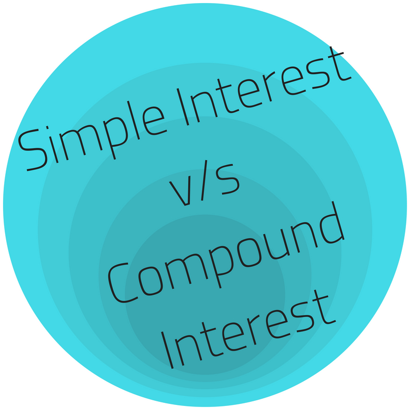 Simple Interest vs CompoundInterest