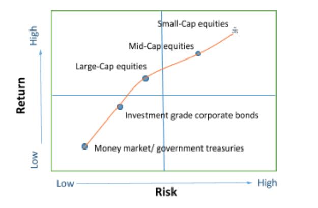 Risk vs Return