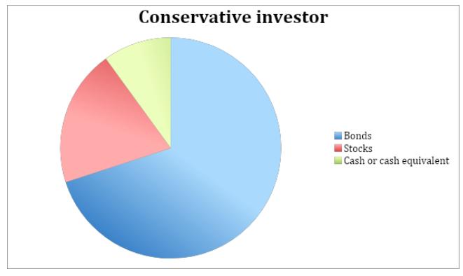 Conservative Investor