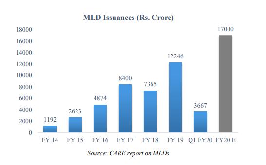 market linked debenture